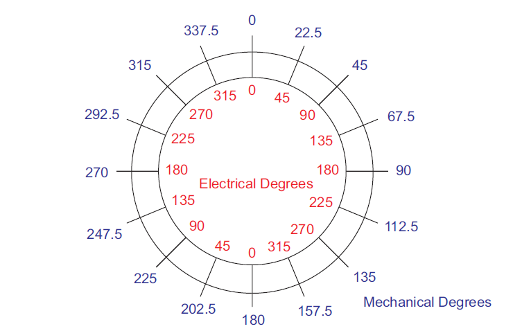 electrical mechanical degrees