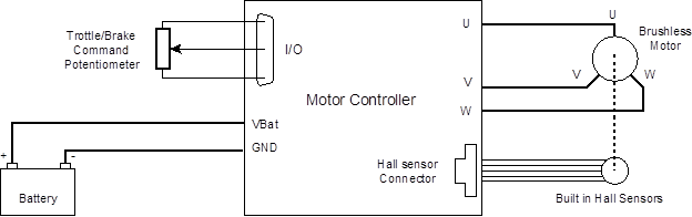 motor connection of Roboteq dc motor controller