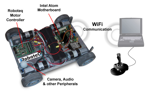 wifibot robot design instructions using dc motor controller