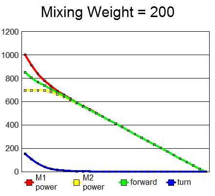 Mixweight200.jpg